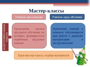 Идея мастер-класса, подбор материалов Мастер-классы ПОДГОТОВИТЕЛЬНАЯ РАБОТА У