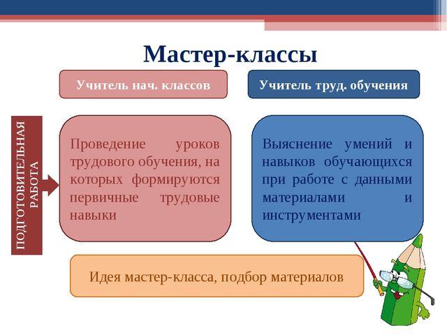 Идея мастер-класса, подбор материалов Мастер-классы ПОДГОТОВИТЕЛЬНАЯ РАБОТА У...