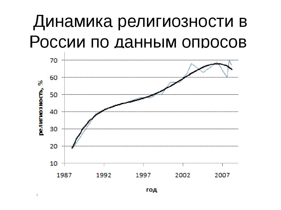 Динамика религиозности в России по данным опросов