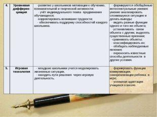 4. Уровневаядифферен-циация -развитие у школьников мотивации к обучению, позн