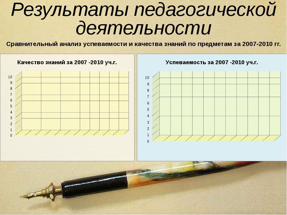 Результаты педагогической деятельности Сравнительный анализ успеваемости и ка...