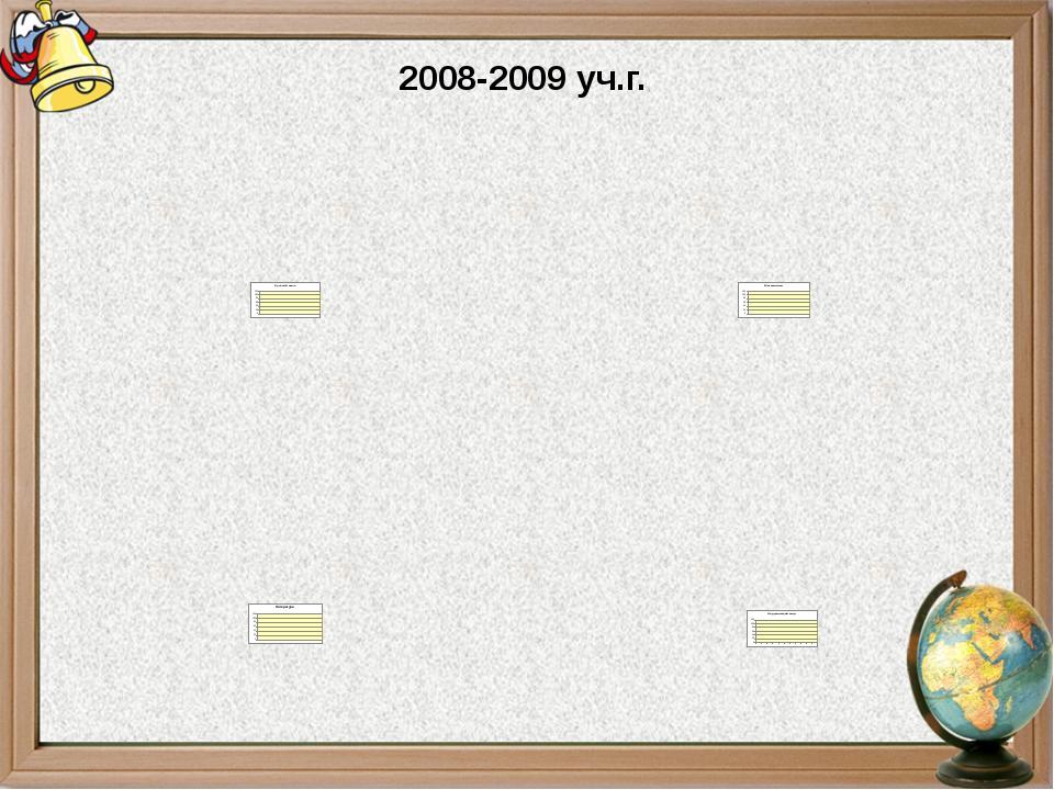 2008-2009 уч.г.