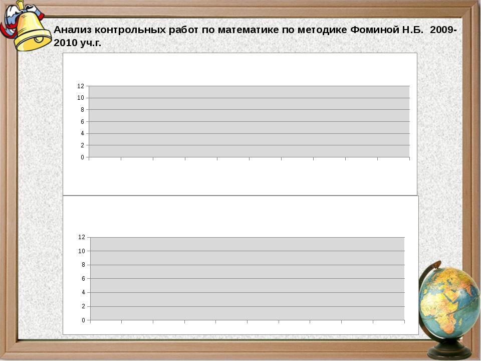 Анализ контрольных работ по математике по методике Фоминой Н.Б. 2009-2010 уч.г.