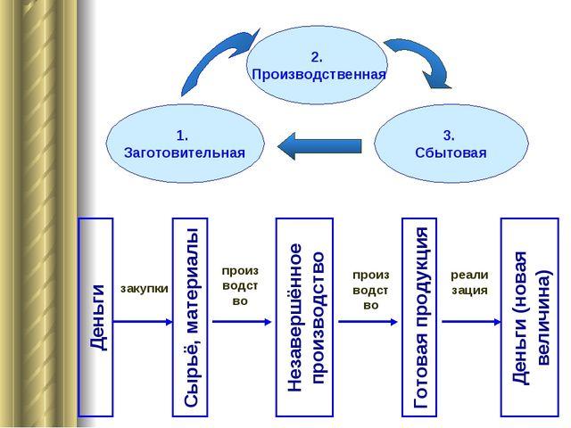 Деньги Сырьё, материалы Незавершённое производство Готовая продукция Деньги (...