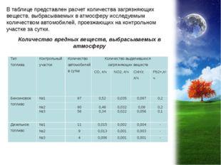 В таблице представлен расчет количества загрязняющих веществ, выбрасываемых в