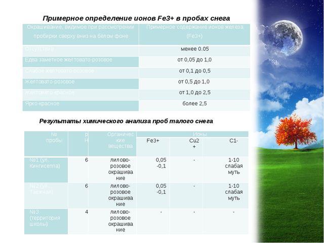 Примерное определение ионов Fe3+ в пробах снега Результаты химического анализ...