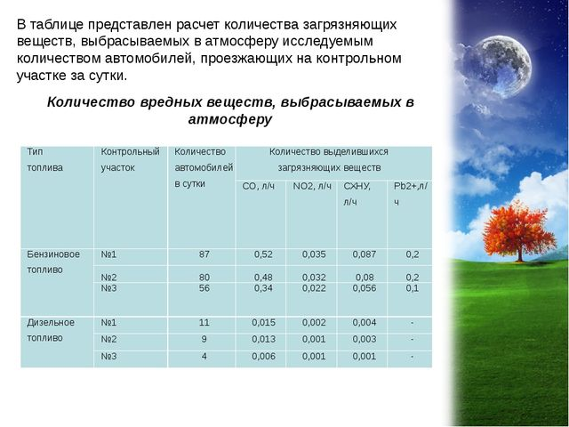 В таблице представлен расчет количества загрязняющих веществ, выбрасываемых в...
