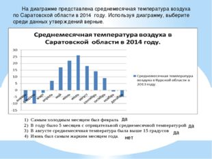 На диаграмме представлена среднемесячная температура воздуха по Саратовской