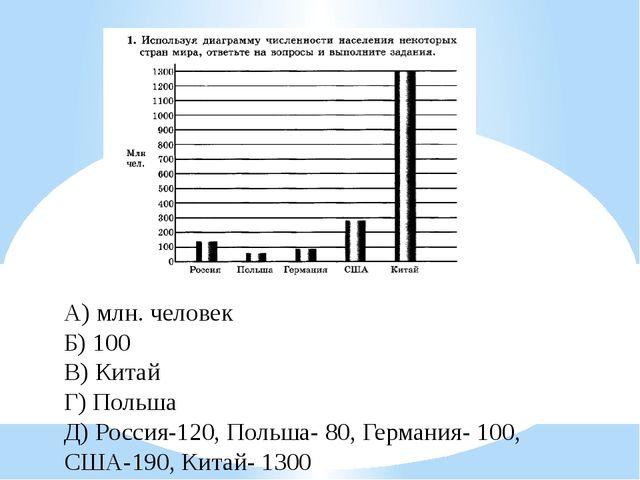 А) млн. человек Б) 100 В) Китай Г) Польша Д) Россия-120, Польша- 80, Германия...