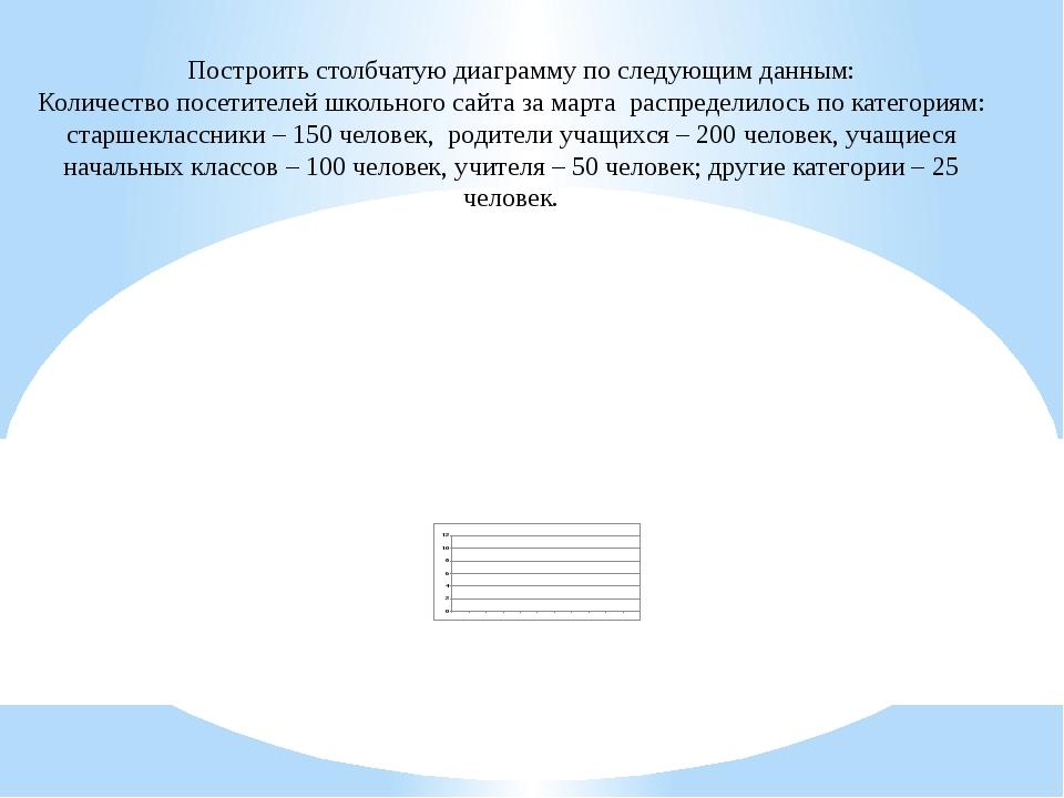 Построить столбчатую диаграмму по следующим данным: Количество посетителей ш...