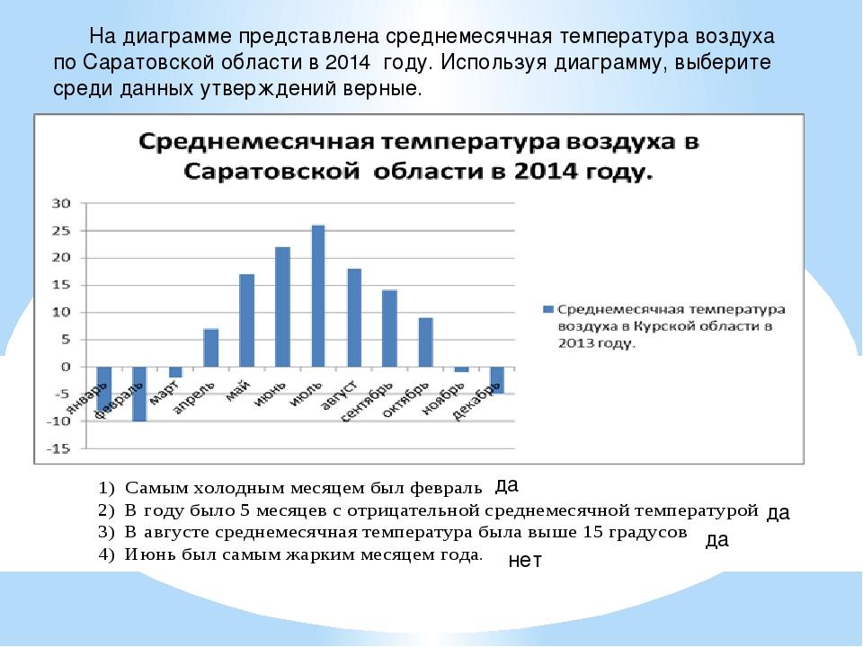 На диаграмме представлена среднемесячная температура воздуха по Саратовской...