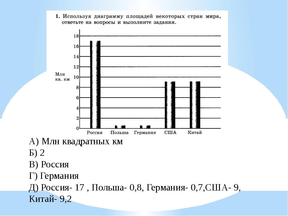 А) Млн квадратных км Б) 2 В) Россия Г) Германия Д) Россия- 17 , Польша- 0,8,...