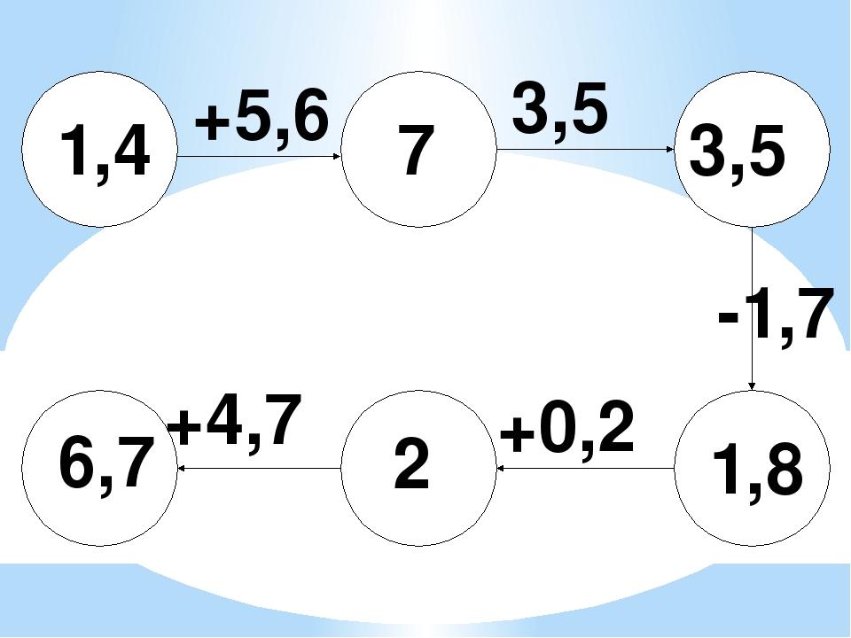 3,5 1,4 +5,6 +0,2 -1,7 +4,7 6,7 7 3,5 1,8 2