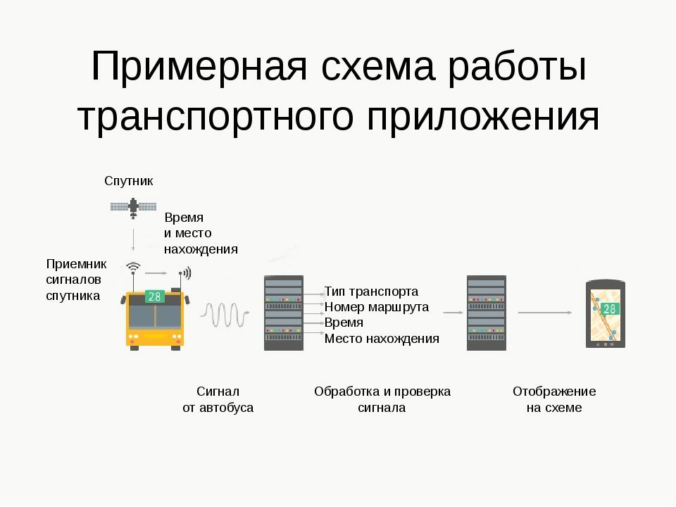 Примерная схема работы транспортного приложения Спутник Время и место нахожде...