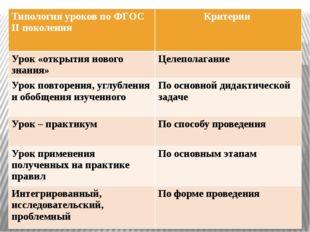 Типология уроков по ФГОСIIпоколения Критерии Урок «открытия нового знания» Це