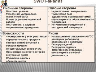 SWOT-анализ Сильные стороны Слабые стороны Опытные учителя Укрепление материа