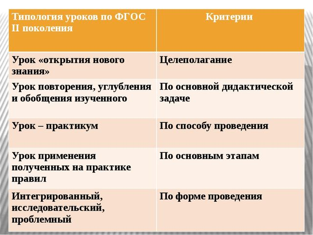 Типология уроков по ФГОСIIпоколения Критерии Урок «открытия нового знания» Це...