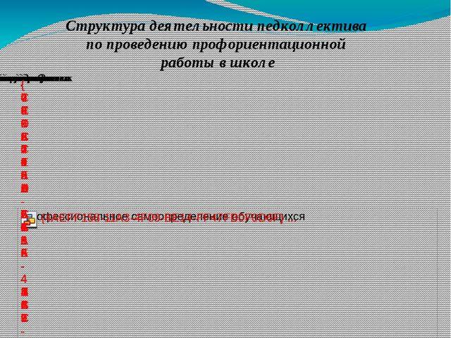 Структура деятельности педколлектива по проведению профориентационной работы...