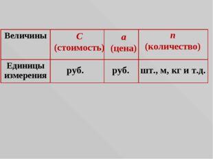 C (стоимость) a (цена) n (количество) руб. руб. шт., м, кг и т.д. Величины