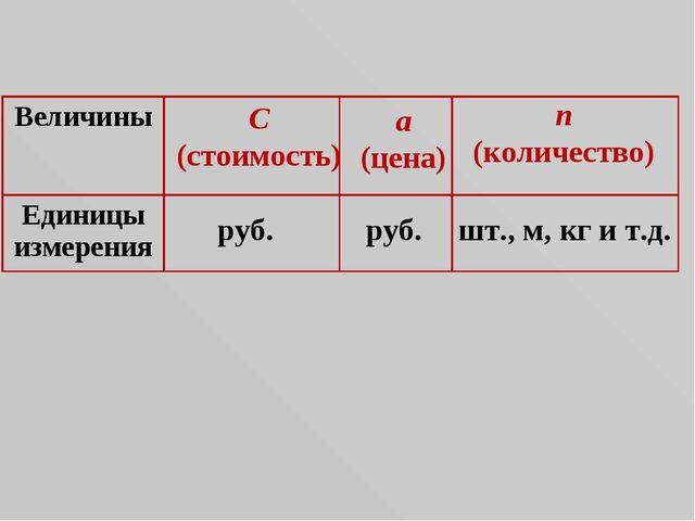 C (стоимость) a (цена) n (количество) руб. руб. шт., м, кг и т.д. Величины...