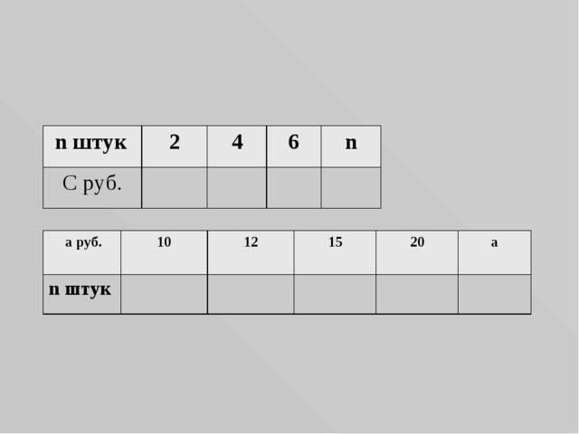 a=45руб 90 180 270 45∙n С =а∙n n штук246n С руб. a руб.10121520a...