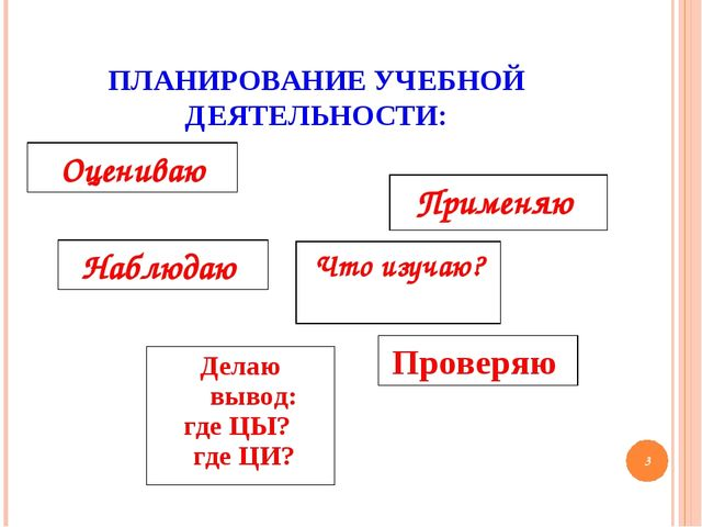 ПЛАНИРОВАНИЕ УЧЕБНОЙ ДЕЯТЕЛЬНОСТИ: * Что изучаю? Применяю Наблюдаю Оцениваю П...