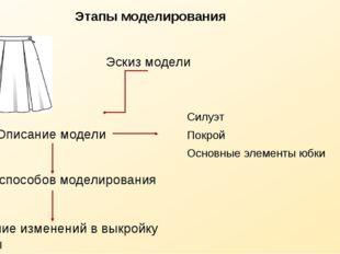 Этапы моделирования Эскиз модели Описание модели Силуэт Покрой Основные элеме