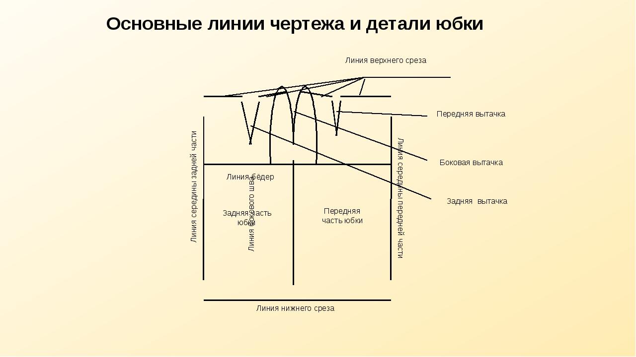 Основные линии чертежа и детали юбки Линия бокового шва Линия верхнего среза