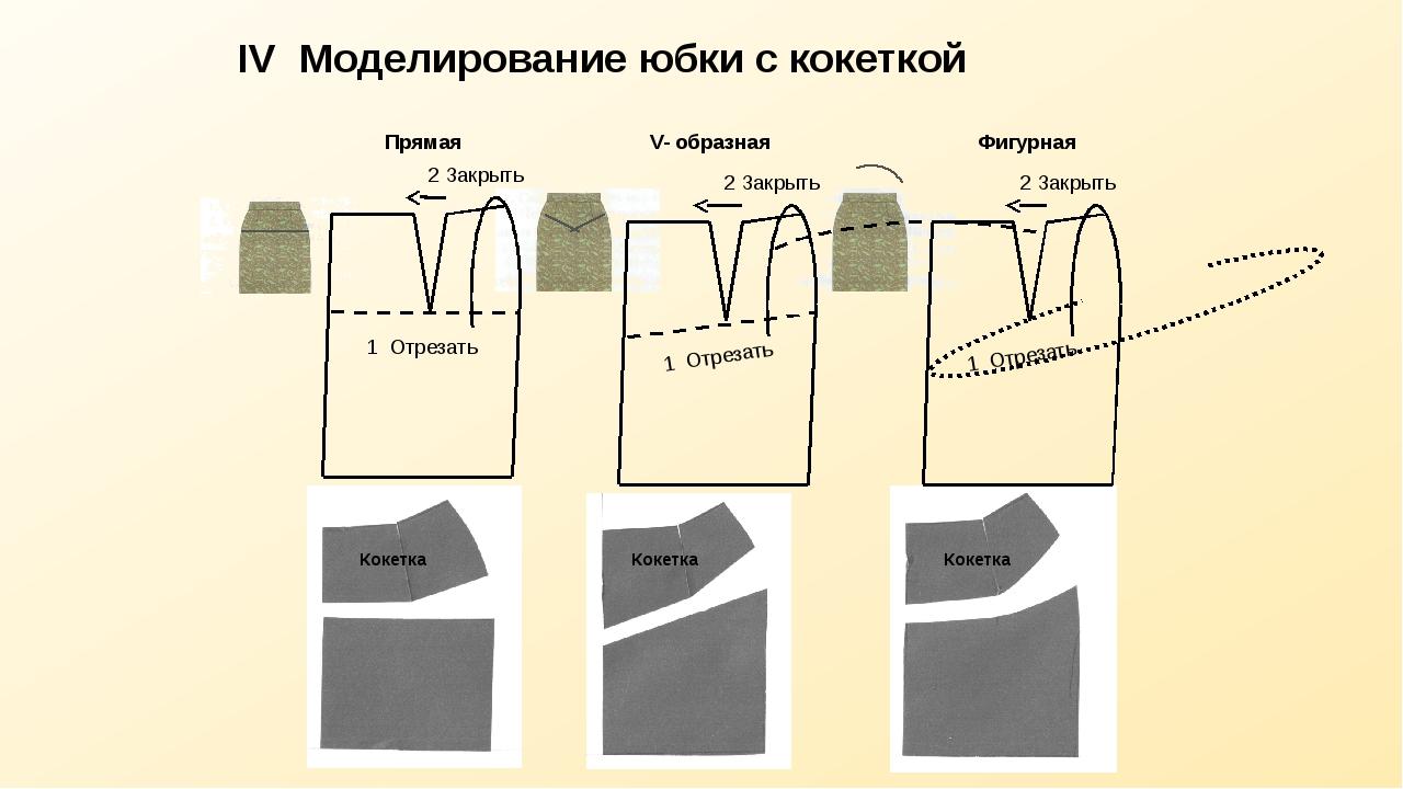 IV Моделирование юбки с кокеткой Фигурная 1 Отрезать Прямая 2 Закрыть V- обра...