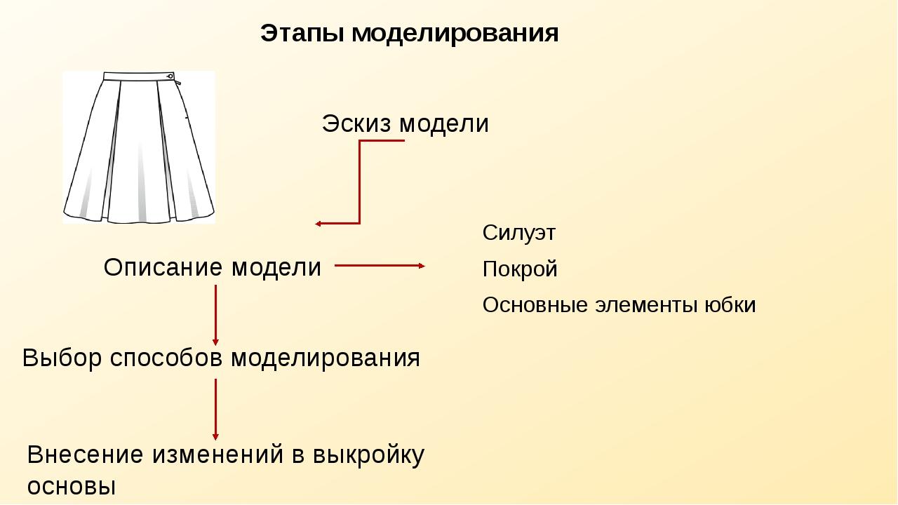 Этапы моделирования Эскиз модели Описание модели Силуэт Покрой Основные элеме...