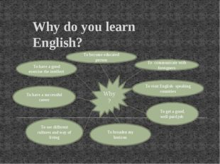 Why do you learn English? Why? To become educated person To have a good exerc