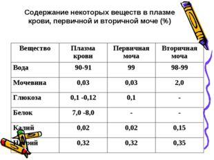 Содержание некоторых веществ в плазме крови, первичной и вторичной моче (%) В