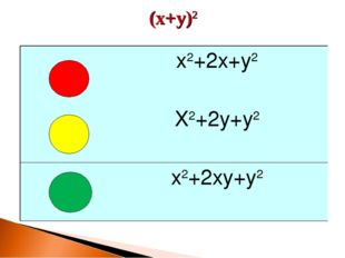 (x+y)2 x2+2x+y2 X2+2y+y2 x2+2xy+y2