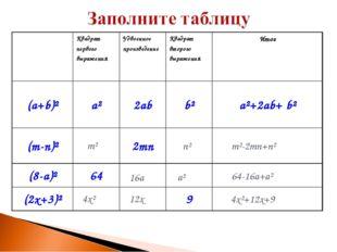 m² n² m²-2mn+n² 16a a² 64-16a+a² 4x² 12x 4x²+12x+9 Квадрат первого выражения