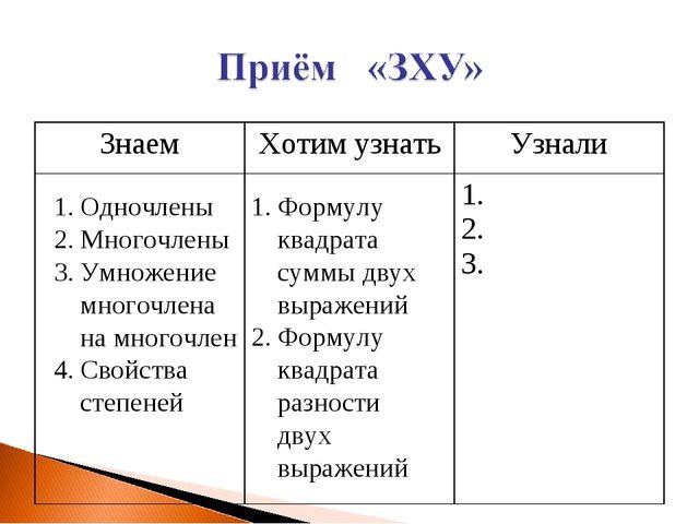 Одночлены Многочлены Умножение многочлена на многочлен Свойства степеней Форм...
