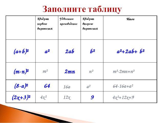 m² n² m²-2mn+n² 16a a² 64-16a+a² 4x² 12x 4x²+12x+9 Квадрат первого выражения...