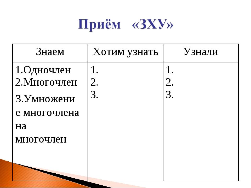 3.Умножение многочлена на многочлен ЗнаемХотим узнатьУзнали 1.Одночлен 2.Мн...
