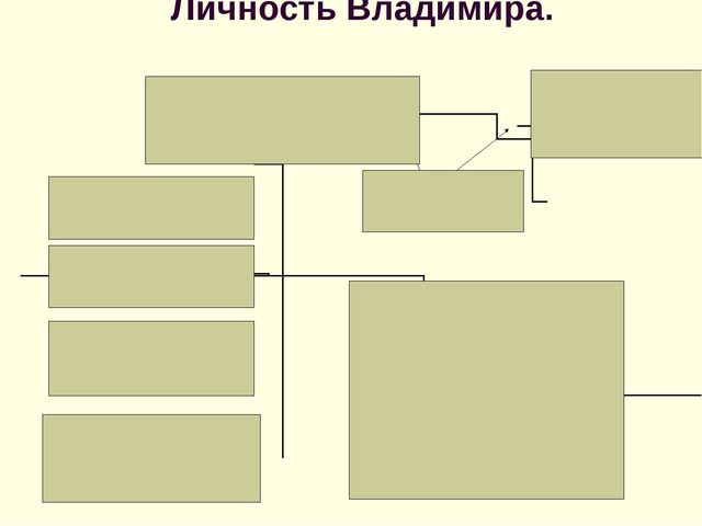 Личность Владимира.