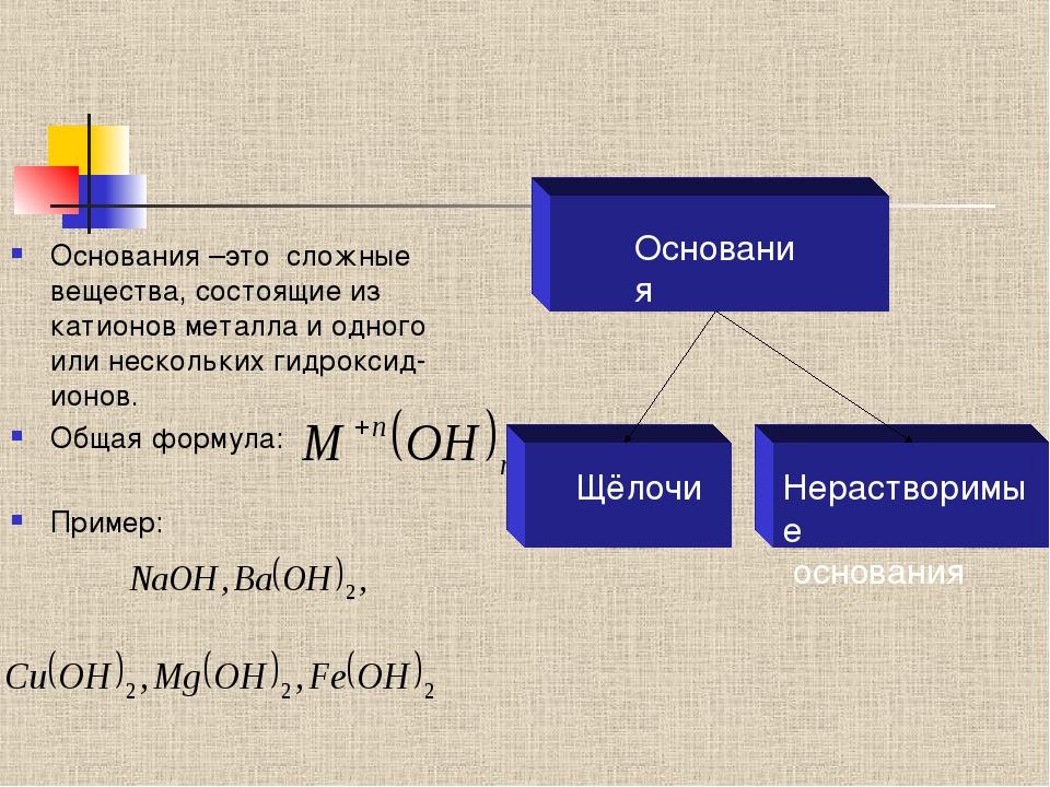 Основания –это сложные вещества, состоящие из катионов металла и одного или...