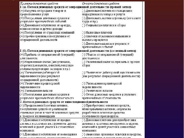Классификация компонентов денежных потоков предприятия и управление ими в сис...