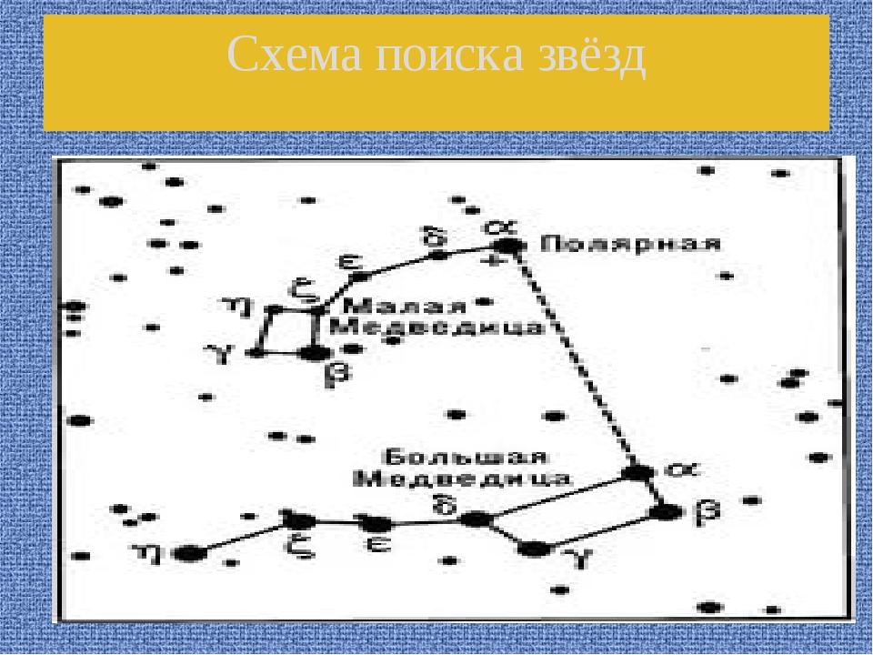 Схема поиска звёзд