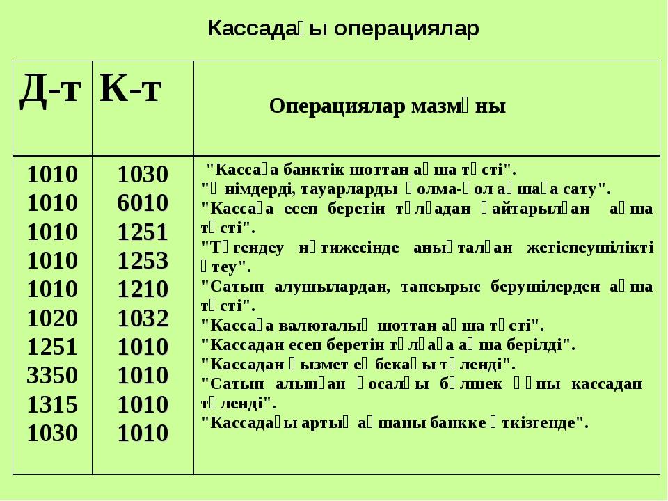 Кассадағы операциялар Д-тК-т Операциялар мазмұны 1010 1010 1010 1010 1010 1...