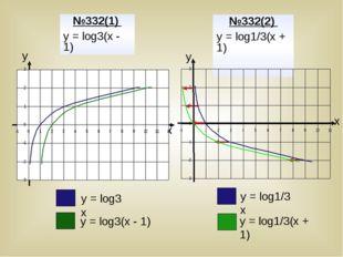 у у х х №332(1) у = log3(х - 1) №332(2) у = log1/3(х + 1) у = log3 х у = log