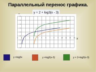 Параллельный перенос графика. y = 2 + log3(х - 3) У Х у =log3х у =log3(х-3)
