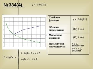 №334(4). у = | 1-log2х | у = | 1-log2х | У Х x ≥ 2, возрастает 0 < х < 2, убы