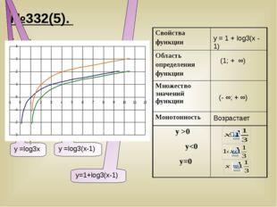 №332(5). y x у =log3х у =log3(х-1) у=1+log3(x-1) y = 1 + log3(х - 1) (1; + ∞)