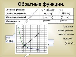 у х у = log1/3х у = (1/3)х (0; + ∞) (- ∞; + ∞) убывает (- ∞; + ∞) (0; + ∞) уб