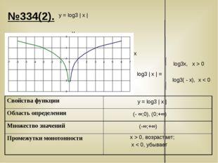 №334(2). у = log3 | х | у = log3 | х | y x (- ∞;0), (0;+∞) x > 0, возрастает;