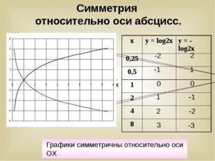 Симметрия относительно оси абсцисс. -1 0 1 -2 3 2 2 1 0 -1 -2 -3 y x Графики