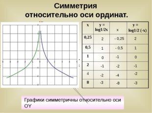 Симметрия относительно оси ординат. x y 1 0 -1 2 -3 -2 x - 0,25 - 0,5 -1 -2 -